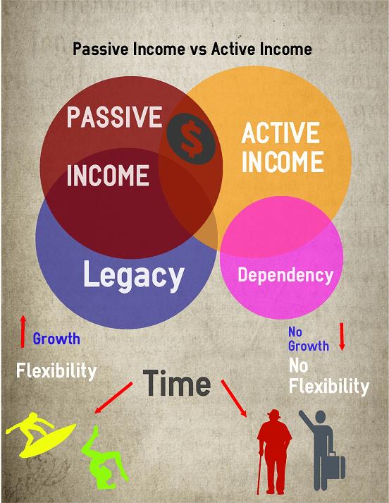 The Basics of Passive Income vs Active Income