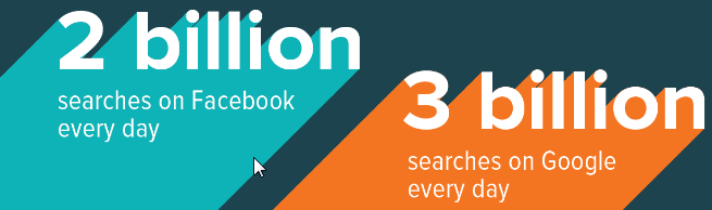 3 Billion Searches a day on the internet