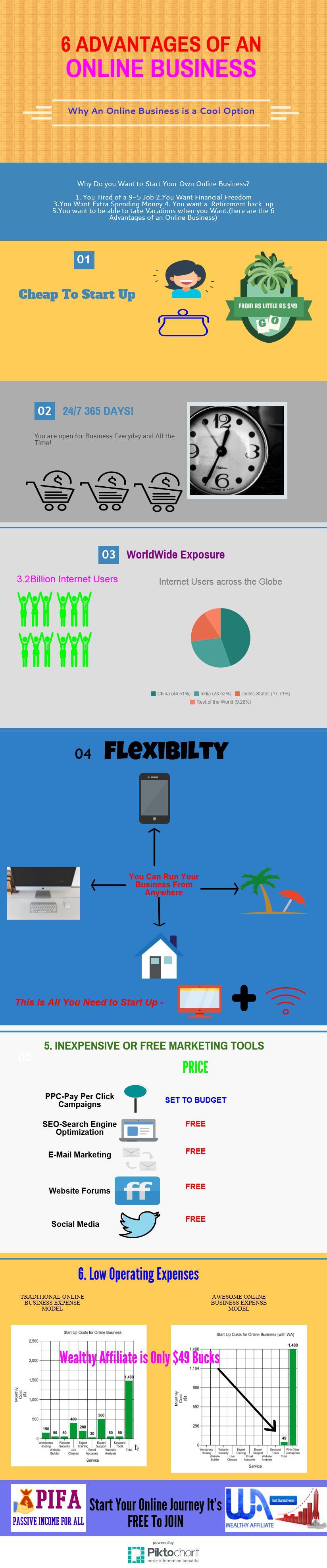 Advantages of an Online Business