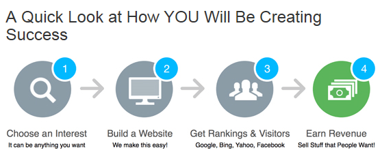 This is how affiliate marketing works