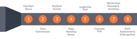 Eight ways to earn in the Talk fusion business
