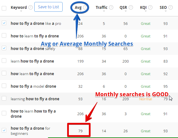 A keyword with a good monthly search volume