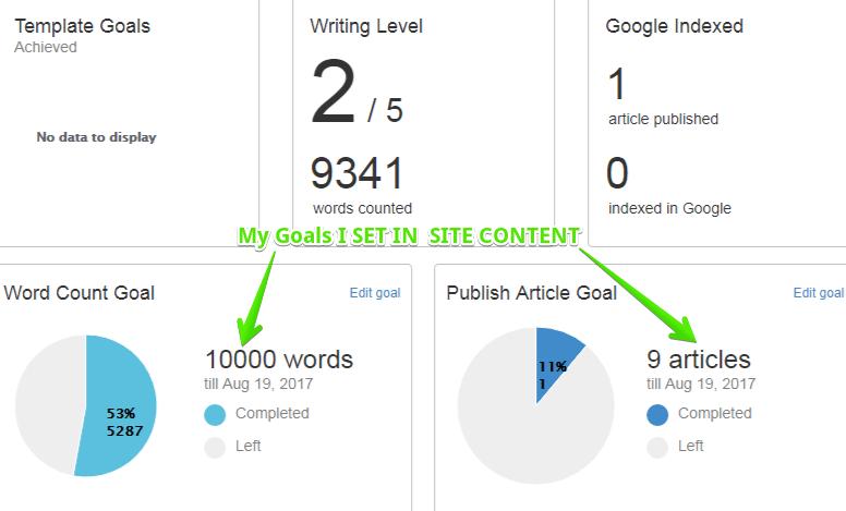 Goals set in Site Content