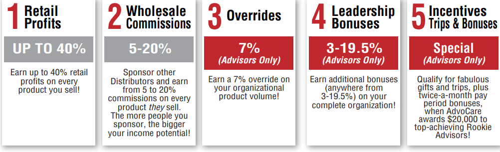 5 ways of earning on advocare