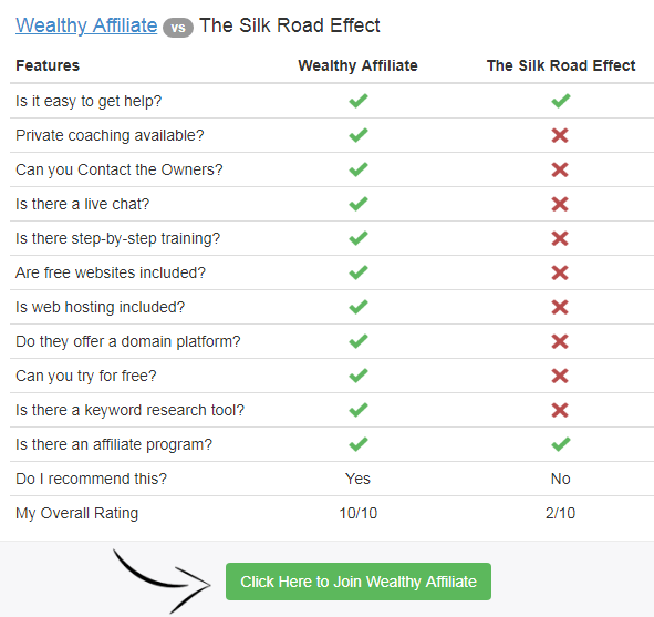 the silk road effect review