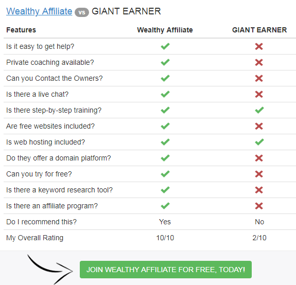 Giant earner review and wealthy affiliate affiliate