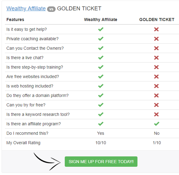 golden ticket and wealthy affiliate compare
