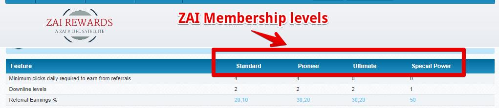 ZAI rewards membership levels