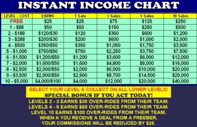 Is best easy work a scam the best easy work compensation plan