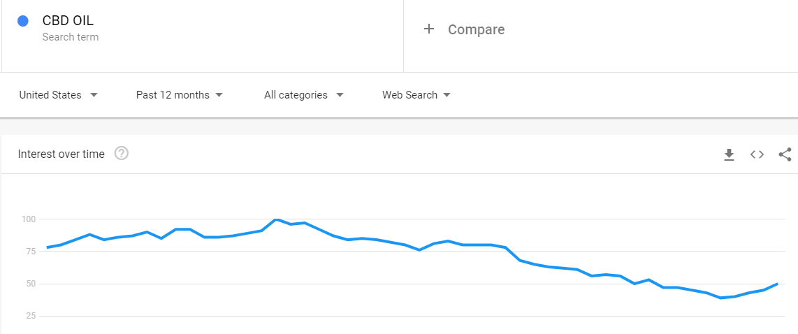 Zilis review how does cbd oil do with google trends
