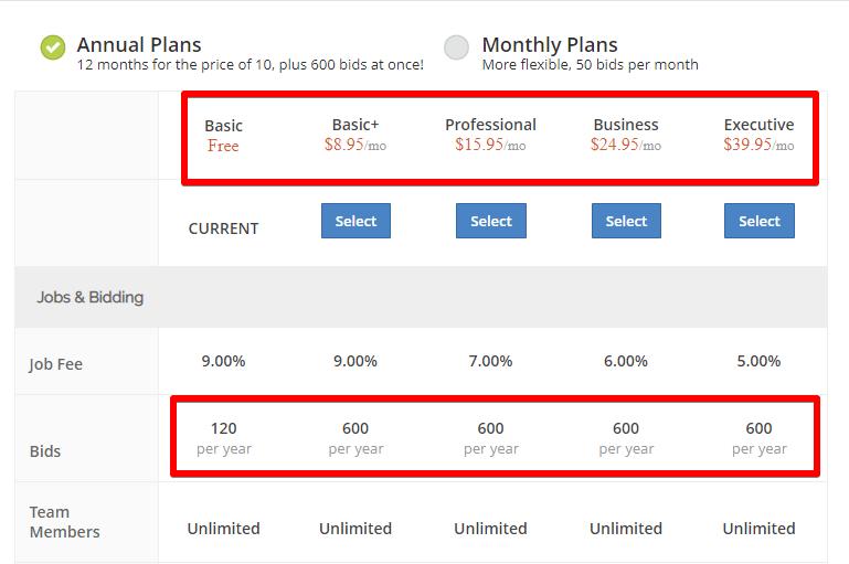 The Guru.com Membership Options