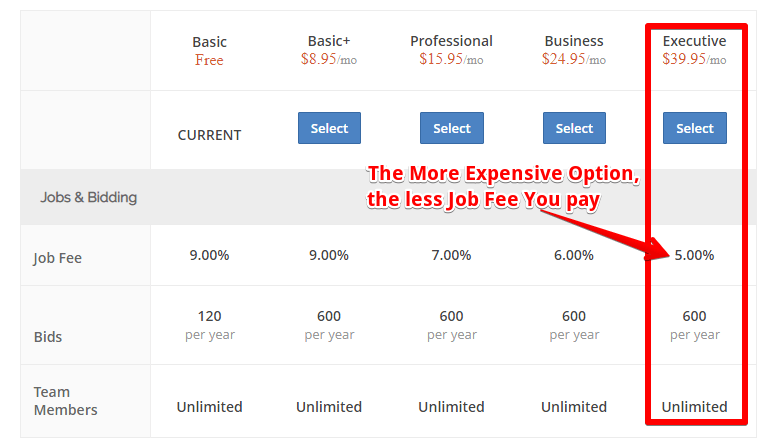 Is Guru.com a scam why do you have to pay expensive membership fees