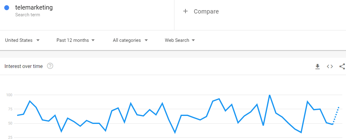 Google trends shows that telemarketing is trending