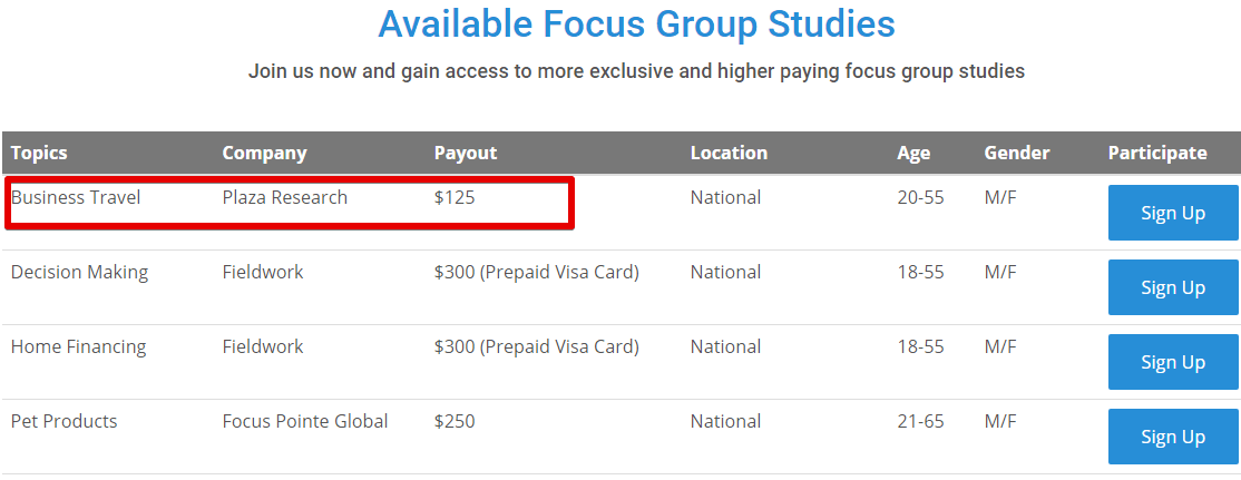 How much can you make with Apex Focus group